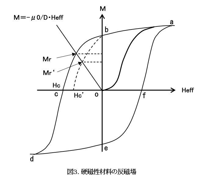 硬磁性材料の反磁場