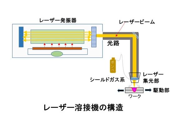 レーザー溶接機の構造