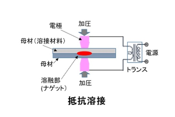 抵抗溶接の解説