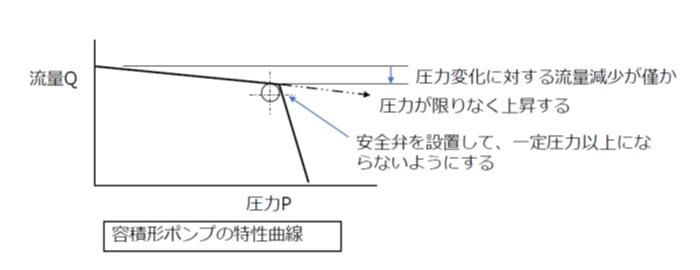 容積形ポンプの特性