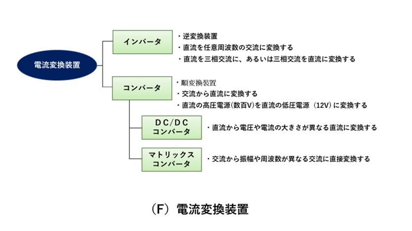 電流変換装置(インバータ・コンバータ)