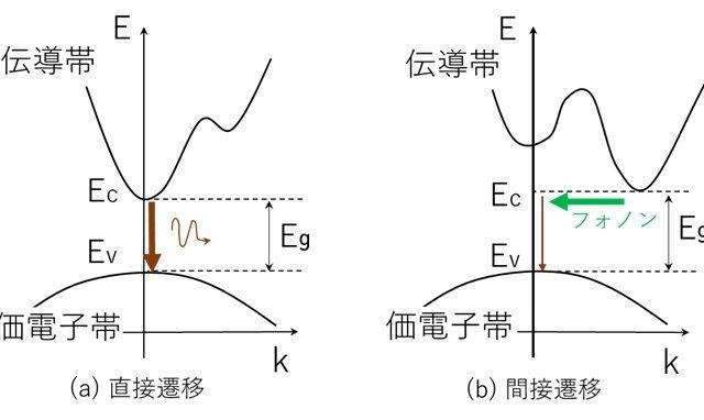 3分でわかる技術の超キホン 直接遷移型半導体と間接遷移型半導体の違いとは?(LD材料の基礎知識)