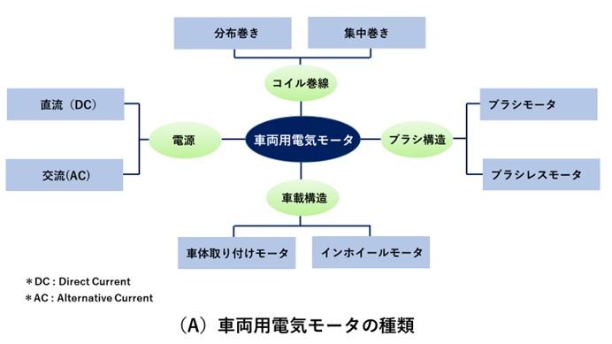 電気モータの種類