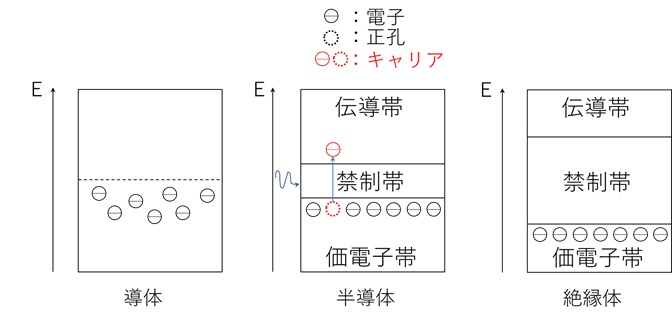 半導体のエネルギー構造