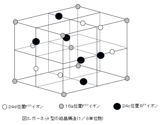 ガーネット型の結晶構造
