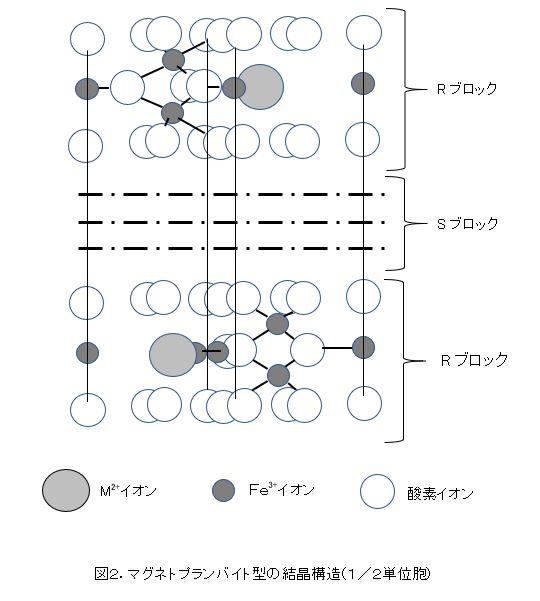 マグネトプランバイト型の結晶構造