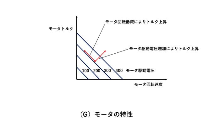 モータの特性と制御(モータ回転とモータ駆動電圧に対する発生トルクの関係)