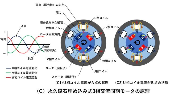 永久磁石埋め込み式3相交流同期モータの作動原理