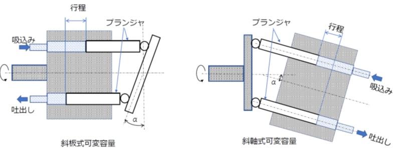 斜軸形プランジャポンプ