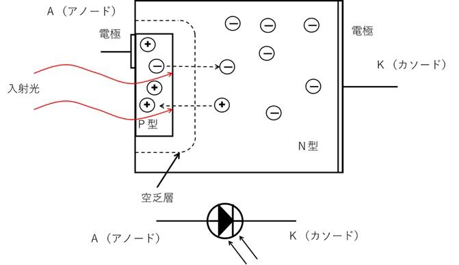 フォトダイオードの構造と原理