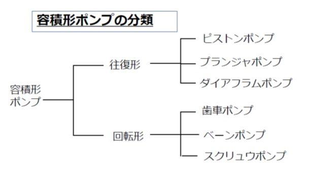 3分でわかる技術の超キホン 容積形ポンプの基礎知識(種類別の原理・構造・特徴)