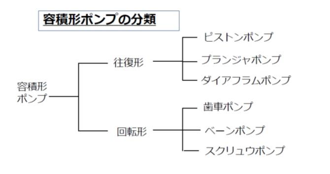 容積形ポンプの分類