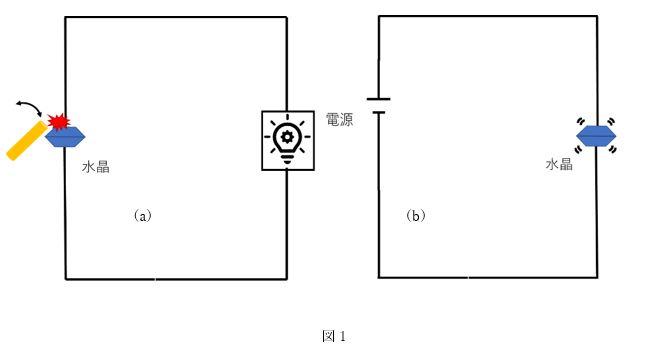 水晶振動子の原理1