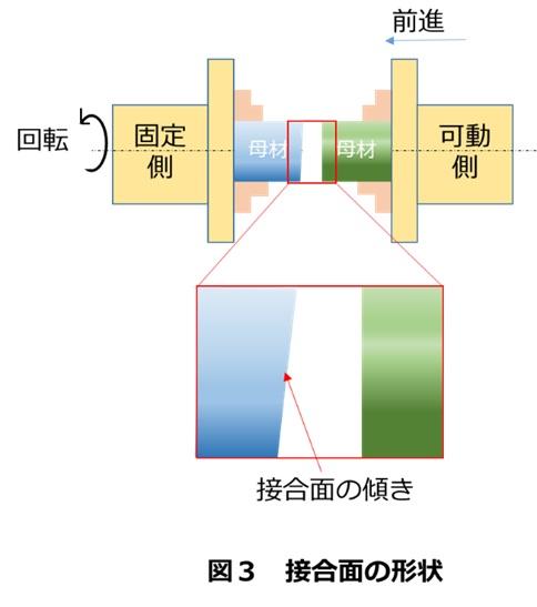 母材の接合面の形状