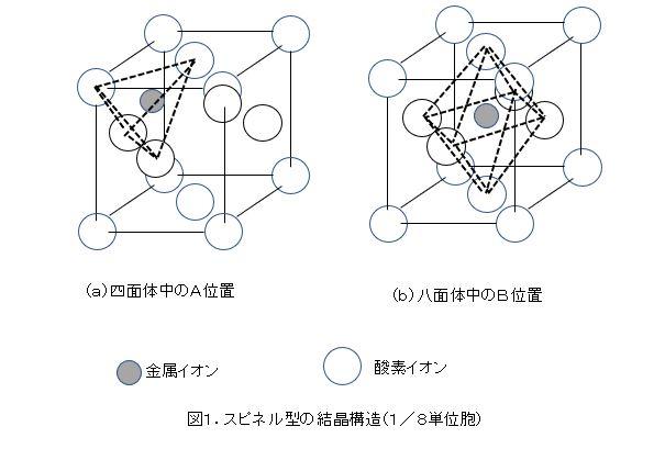 スピネル型の結晶構造