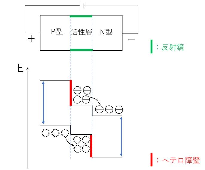半導体レーザの構造