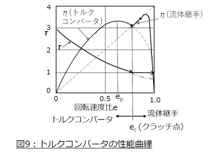 トルクコンバータの性能曲線