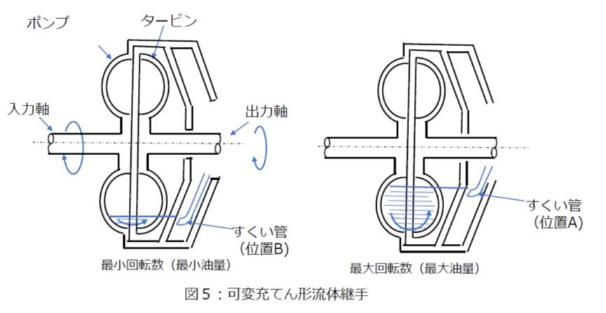 可変充てん形流体継手とすくい管