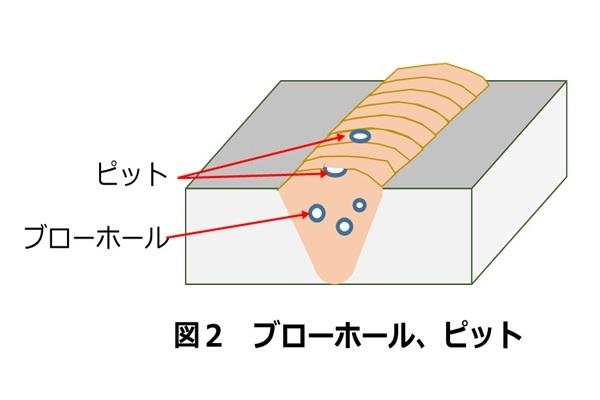 溶接欠陥の解説(ブローホールとピット)