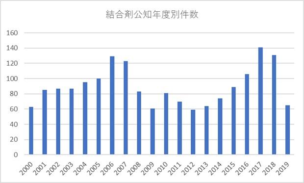 2715件を年代別グラフ