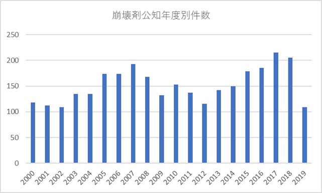 4106件を年代別グラフ