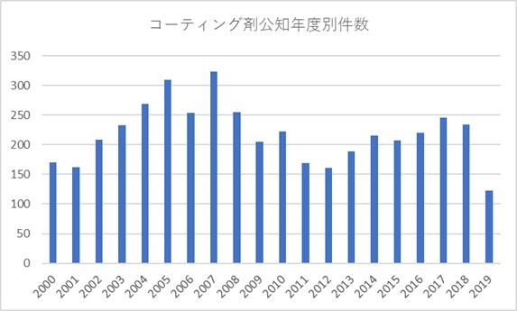 7873件を年代別グラフ