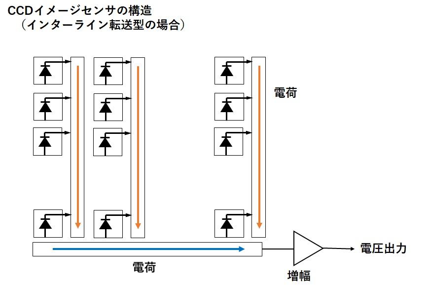 CCDイメージセンサーの基本構造