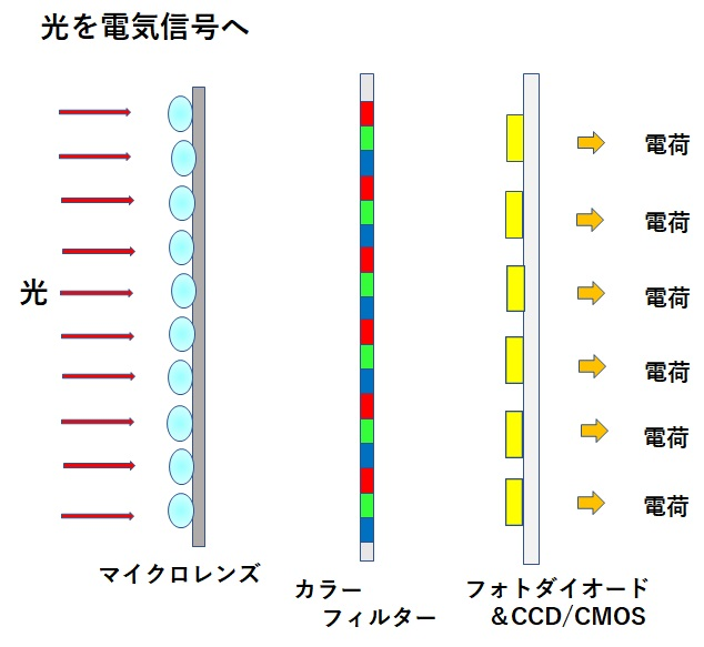 光を電気信号に変換(イメージセンサー)