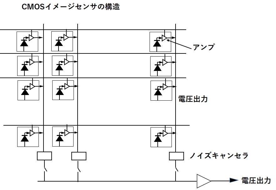 CMOSイメージセンサーの構造