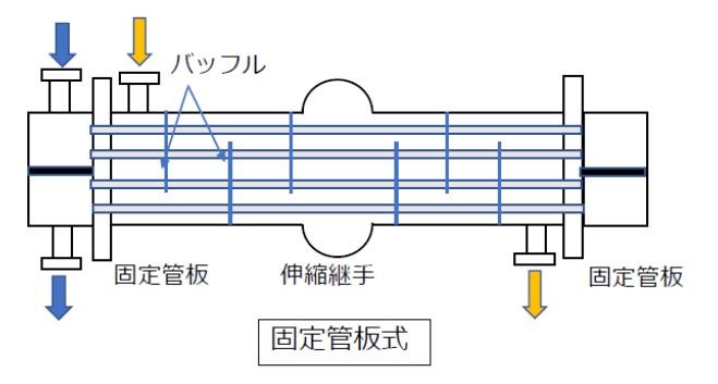 固定管板式