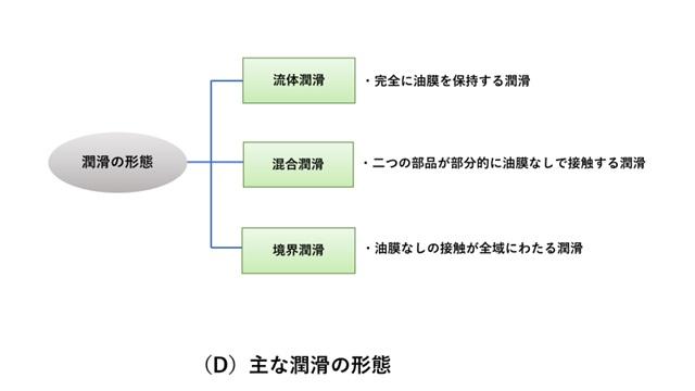潤滑の形態(流体潤滑、混合潤滑、境界潤滑)