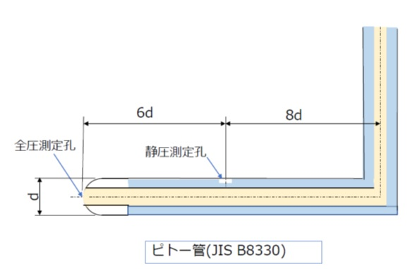 JIS B8330