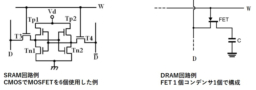 SRAM回路とDRAM回路の例
