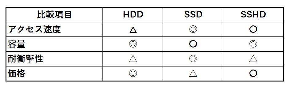 HDD/SSD/SSHDの比較表