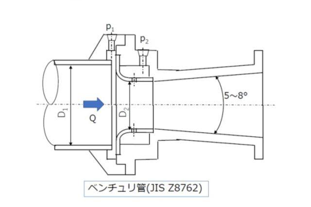 ベンチュリ管(流量測定の解説)