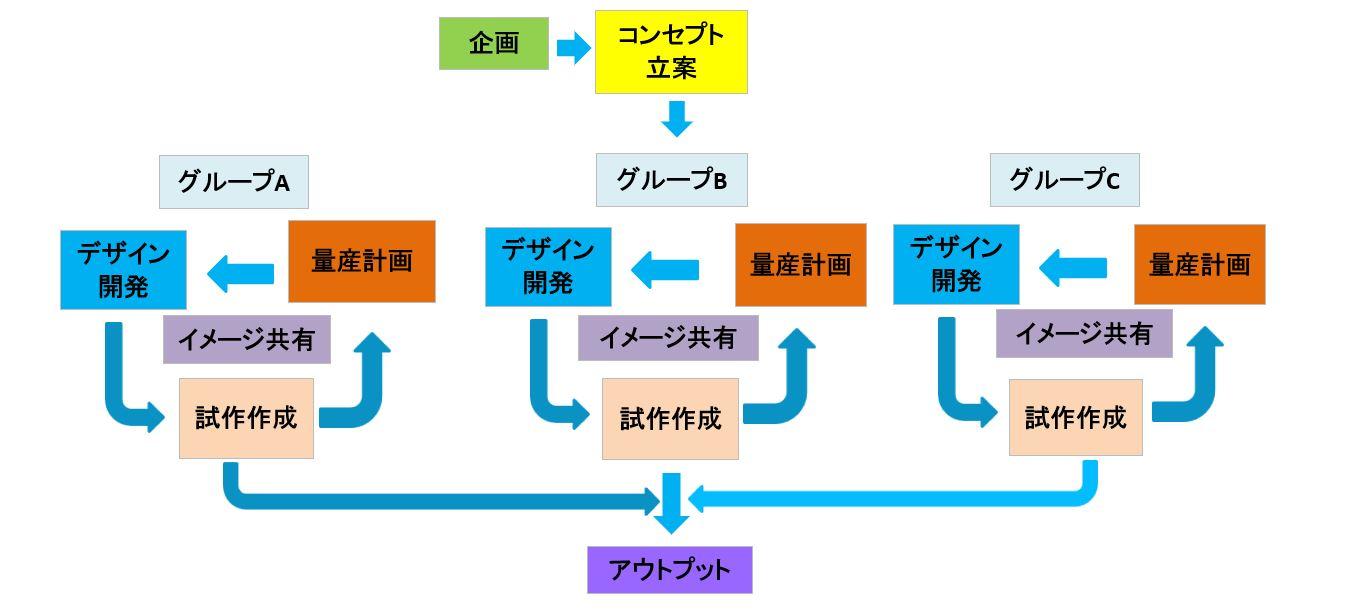 Waterfall type development