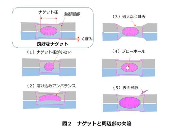【生産技術のツボ】スポット溶接の欠陥・不具合の定番は?パターン別に原因と対策を解説