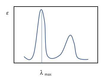 吸収スペクトルの解析