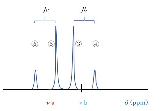【分析化学を学ぶ】核磁気共鳴分光法(NMR)とは?