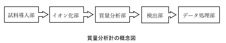 質量分析計の概念図