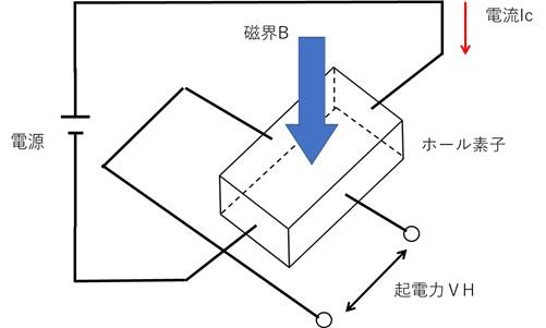 ホール素子の原理