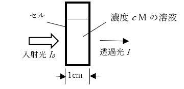 【早わかり分析化学】紫外可視近赤外分光法(UV-Vis-NIR)とは?