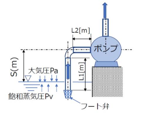 3分でわかる技術の超キホン NPSHAはポンプユーザー側が提示する値(NPSHAの計算方法と条件)