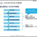 中国語(簡体字)版・製造業技術者向け教材「QCストーリー入門」QC STORY入门(eラーニング)