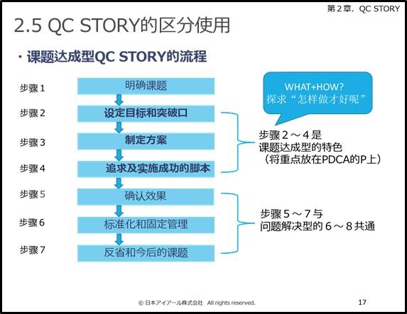 QC STORYの区分使用