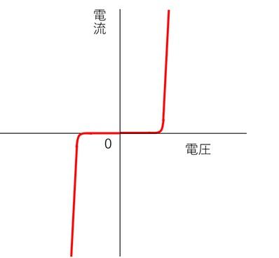 バリスタの電流と電圧の関係