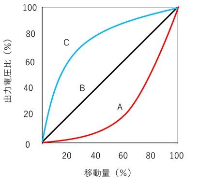 抵抗変化特性カーブ