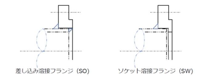 ソケット溶接式