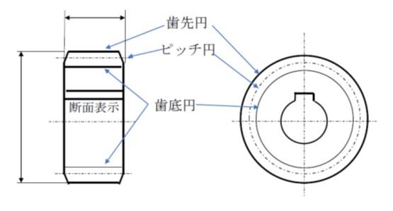 平歯車の表示