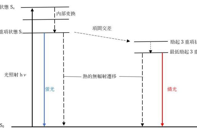 【分析化学を学ぶ】発光スペクトルとは?